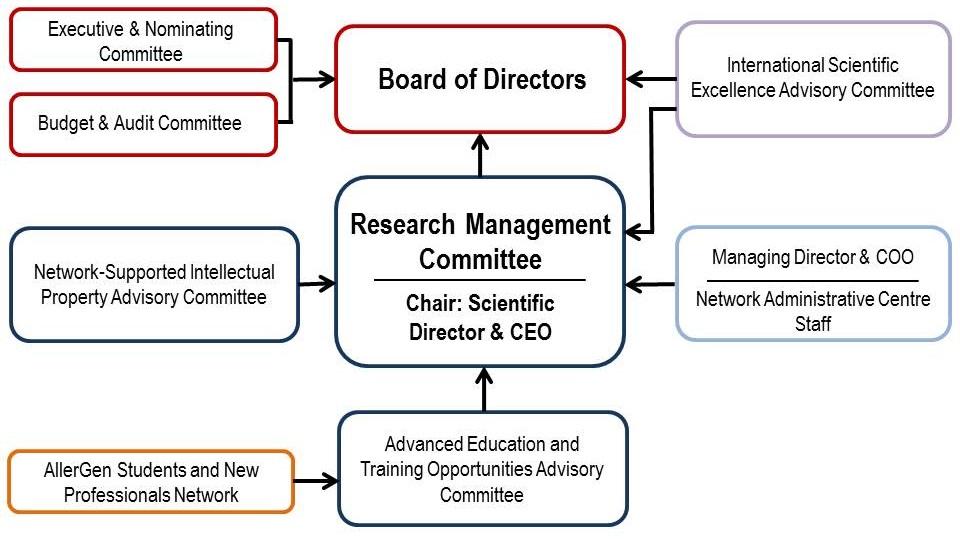 governance-org-chart