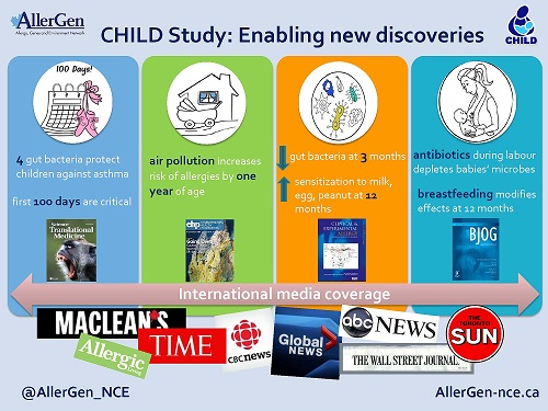 CHILD Study: Enabling new discoveries